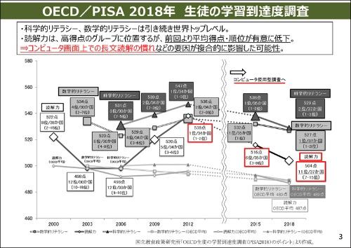 OECDの2018年のPISAでは、日本の15歳児の読解力の順位が大きく下落した。日本の児童・生徒がコンピューター画面上での長文読解に慣れていないことが要因になった可能性があるという
