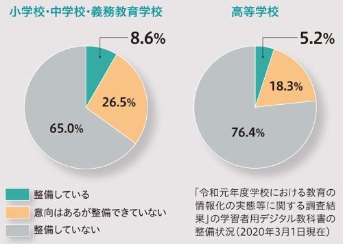 ●学習者用デジタル教科書の導入率は8.2%