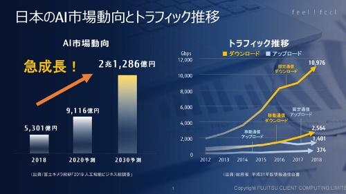日本のAI市場の動向とトラフィックの推移
