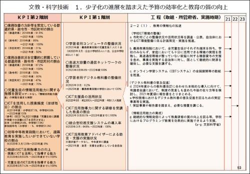 経済財政諮問会議が公表した文教・科学技術の工程表案
