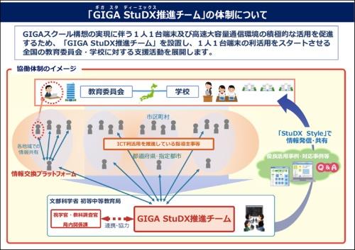 StuDX Styleを推進するために、文部科学省内に「GIGA StuDX(ギガスタディーエックス)推進チーム」 を設置、端末活用を進める