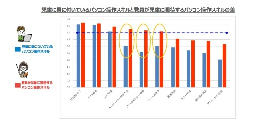 出典:日本教育工学会研究報告集 JSET19-2 『micro:bitが配布された小学校200校を対象としたプログラミング教育の実施状況に関する調査』 東北大学大学院 情報科学研究科 堀田龍也教授らの研究チームによる分析(グラフは調査結果を基にWDLCが作成)