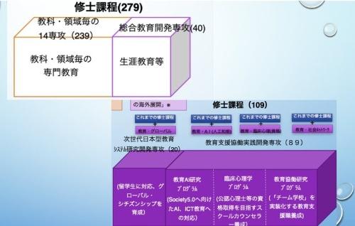 東京学芸大学は大学院修士課程を改組し、2019年度から新たにAIの教育活用をテーマにした「教育AI研究プログラム」を開始した。全員必修で人工知能概論を受講し、その後に専攻発展科目で専門領域を学ぶ