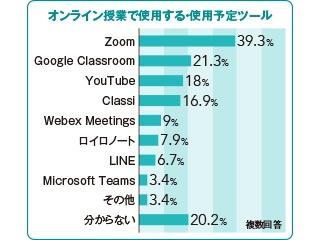 第49回 オンライン授業でもZoomが一番人気に