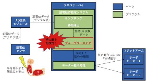 図2 システム図。筋電位センサー信号からFFTで特長を抽出し、動作を推定してサーボにPWM信号を送る