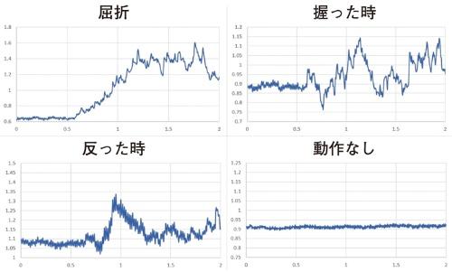 図3 4種類の動作に置ける筋電位の変化の例
