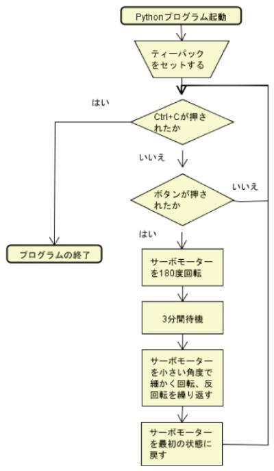 図2 制御のフローチャート