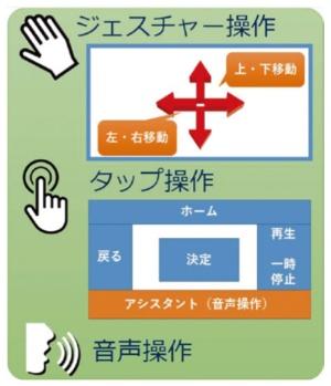 図2 「不思議なリモコン」の操作方法