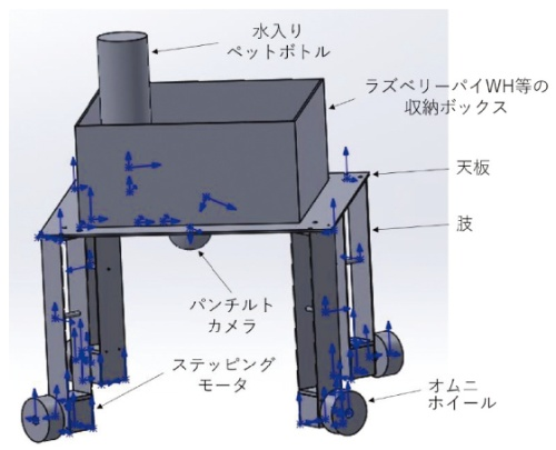 図1 テーブルのような外観で真上から水をかける仕組み