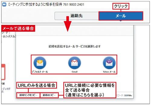 <b>図4</b> 招待方法を尋ねられるので「メール」を選択し、送信方法を選ぶとメールアプリが起動し、ミーティングに参加するために必要なURLやID/パスワードが記載された新規メールの入力画面に切り替わる。あとは宛先を記入してメールを送信すればよい。「招待リンクをコピー」は参加に必要なURLが、「招待のコピー」はURLとID/パスワードがクリップボードにコピーされるので、SNSなどで送るときはこちらを使う