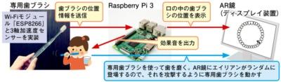 図1 「AR歯磨きで子どもと楽しく仕上げ磨き」の使い方とシステムのイメージ