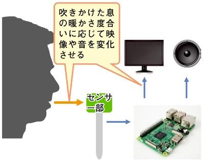 図1 「BREATHE〜息温コントローラー〜」の利用イメージ