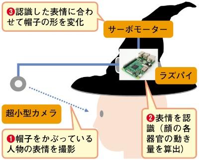 図1 「ハロウィン用 喋る帽子」のシステム構成