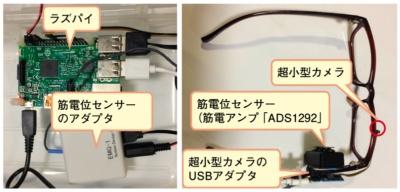 図1 「どこに置いた?を解消する極小カメラ付きメガネ」のシステム構成