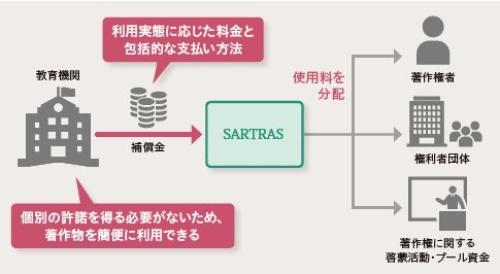 教育機関が授業目的公衆送信補償金等管理協会(SARTRAS)に補償金を支払い、著作権者に分配する仕組み
