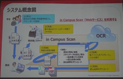 「in Campus Scan」のシステム。採点済みの解答用紙の点数を自動集計する