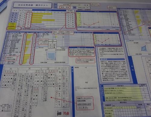 「デジタル採点システムSGS」の個人成績表の例。採点結果や順位、解答、問題ごとの正答率などを1枚のシートにまとめられる