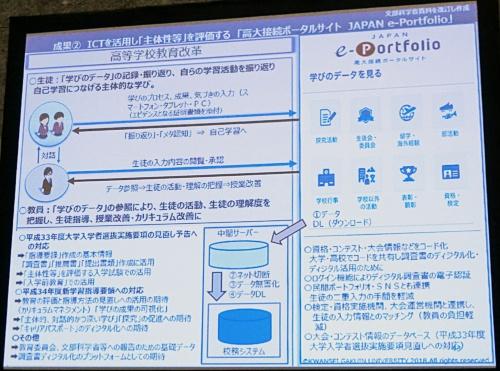 高大接続ポータルサイト「JAPAN e-Portfolio」の概要