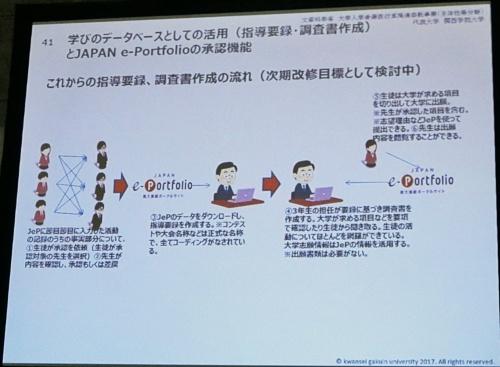 JAPAN e-Portfolioで実現を目指している調査書作成の流れ