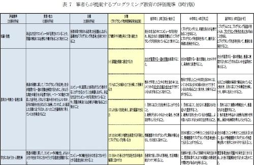 今回発表された「プログラミング教育の評価規準(試行版)」。小林、福島氏らの発表論文から引用