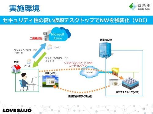 西条市が教職員向けに導入したテレワークの仕組み。米マイクロソフトのパブリッククラウド「Azure」を利用し、仮想化によって自宅における校務のセキュリティーを確保した