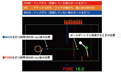 図2 ピンポン玉が転がってくる位置を予測している画面