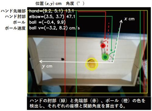 図4 カメラでハンド部分の角度を読み取っている画面