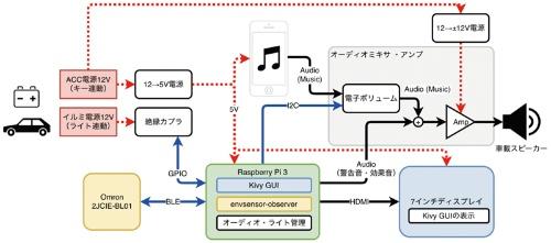 図3 ハードウエアの構成図