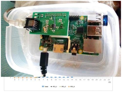図3 RS-485で通信するブリッジ回路基板を自作して搭載