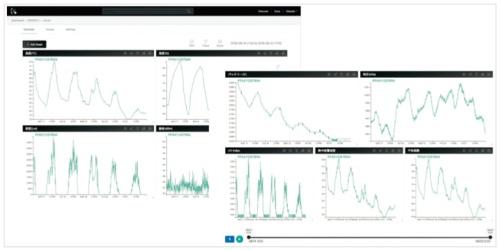 図2 INFOMOTIONでデータをグラフとして可視化した