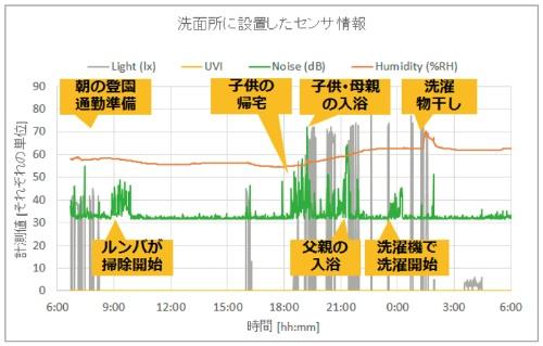 図1 環境センサの測定結果から育児・家事の内容を推定