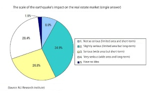 The scale of the earthquake's impact on the RE market